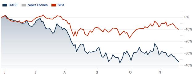 European banks stock trend